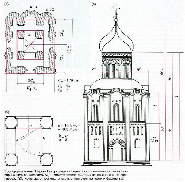 Церковь построена на